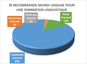 Camembert recommandation formation linguistique